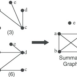 (a) Given six graphs with the same vertex set but