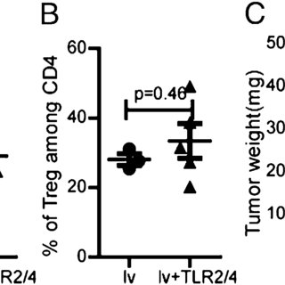 In vivo PD-1/PD-L1 blockade partially recovers the