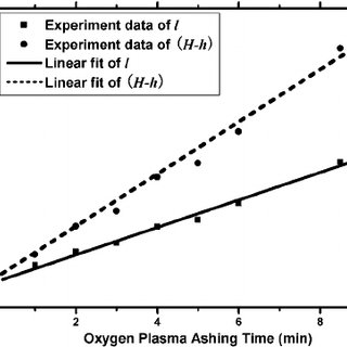 Schematic diagram of the photoresist ashing process. The