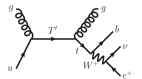 Feynman diagram of the process of ug → Q → gt(→ be + ν e
