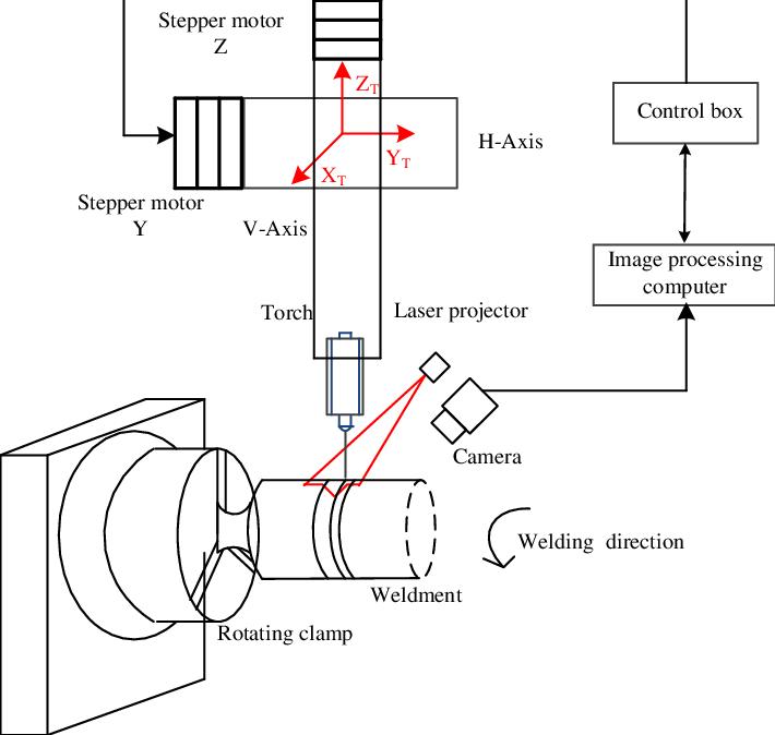 Schematic system configuration of pressure vessel welding