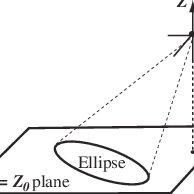 Oblique Cone Example