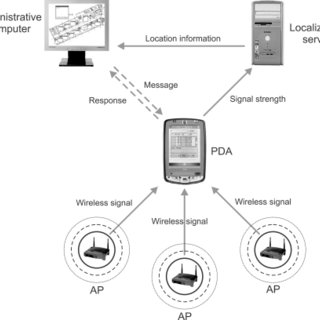 (PDF) Hospital Wireless Local Area Network-Based Tracking