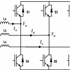 Waveforms of PWM rectifier under steady state operation