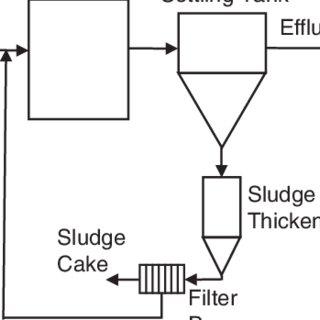 Schematic diagram of chemical treatment using bentonite