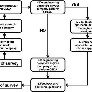 (PDF) Template-Based Design Analysis