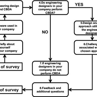 Flow chart of the questionnaire 1. Personal information