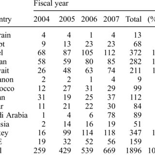 """(PDF) """"The Effect of Conservatism on Cost of Capital: MENA"""