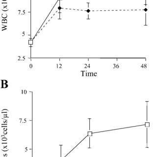 Pulmonary transvascular fluid flux: lung lymph flow (A