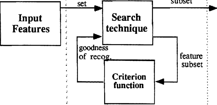 Block diagram of the adaptive feature selection process