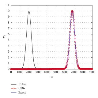 (PDF) Numerical Solution of Advection-Diffusion Equation