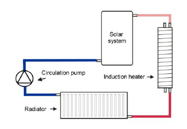Schematic diagram of domestic solar+induction heating