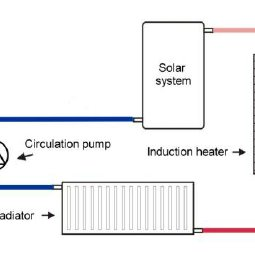 (PDF) A new induction water heating system design for