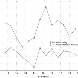 (PDF) Using Adaline Neural Network for Performance