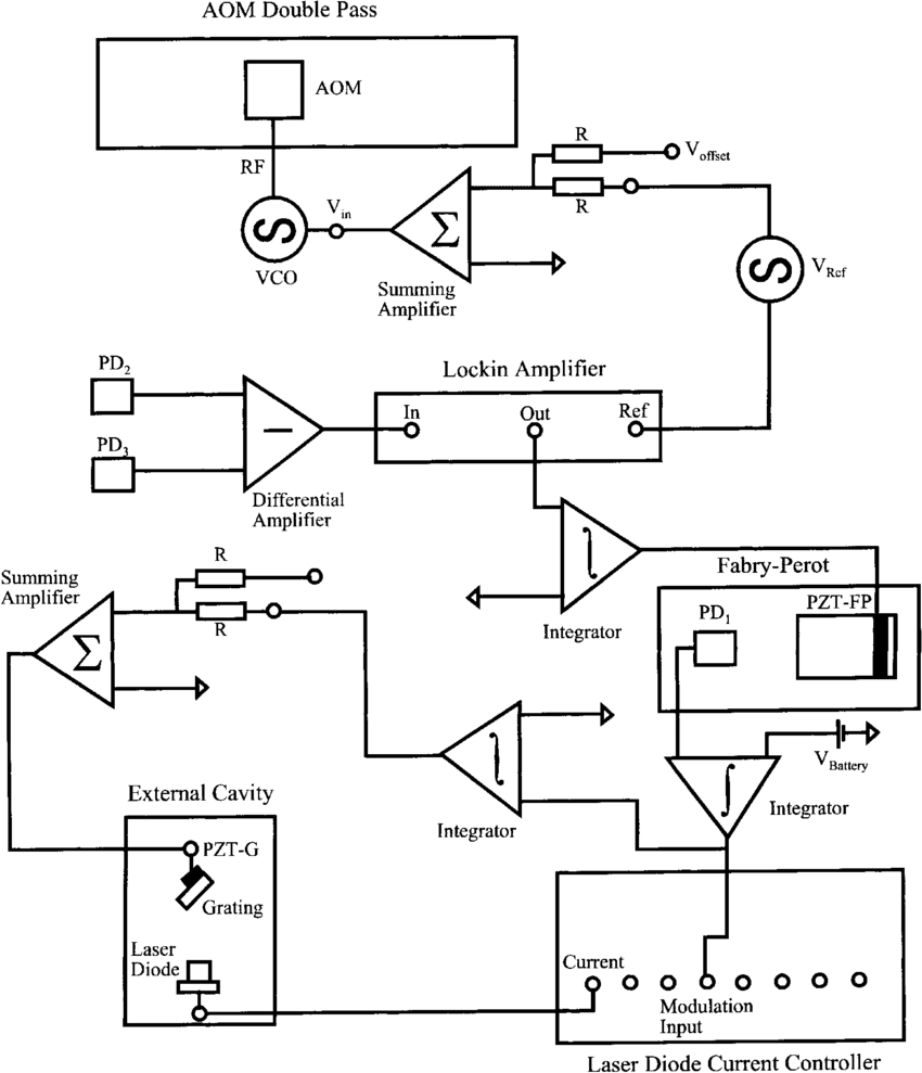 hight resolution of schematic diagram for three feedback loops used to stabilise the lasermodulatorcurrentcontrol controlcircuit circuit diagram source diode laser