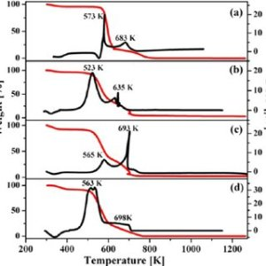 XRD patterns of the initial biomass samples Q, quartz; Fl