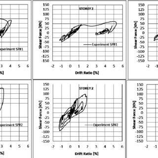 (PDF) Seismic performance of gravity-load designed