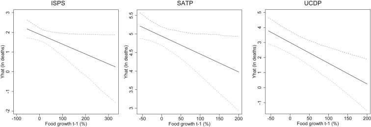 Predicted conflict severity by food production. The