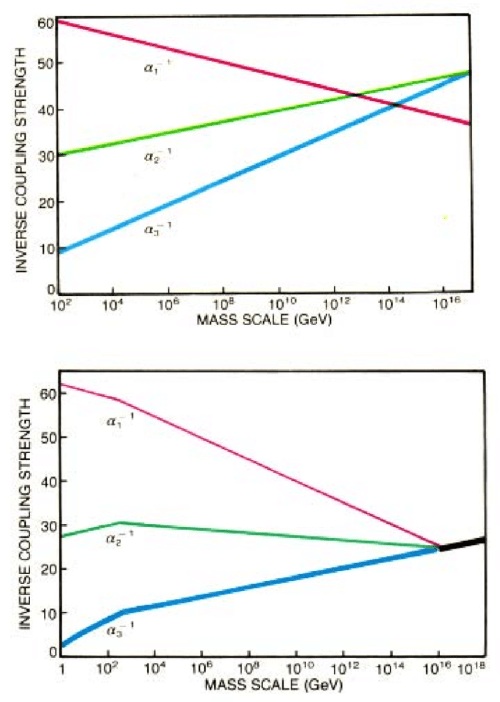 small resolution of 5 sm coupling constants merging at gut scale the upper part is without susy