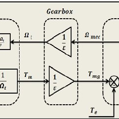 Block diagram of the dynamic model of the turbine. 2.2