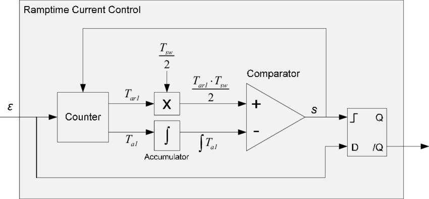 4. Block diagram of Polarized Ramptime Current Control
