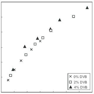 (PDF) Radiation-induced Grafting of Styrene onto