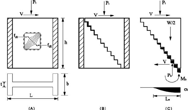 (A) Shear strength of wall and diagonal tensile strength