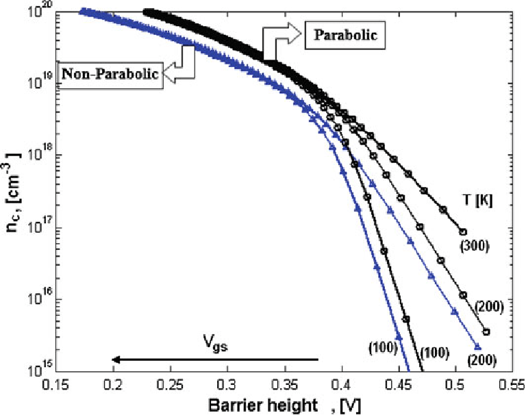Carrier concentration versus barrier height of GaN quantum