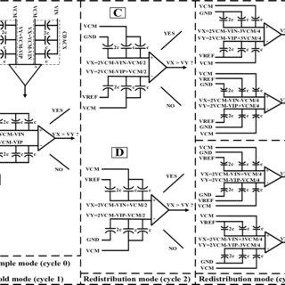 (PDF) A 10-bit 10MS/s differential straightforward SAR ADC