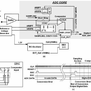 (PDF) A 12 bit 750 kS/s 0.13 mW Dual-sampling SAR ADC