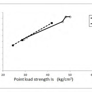 The relationship between uniaxial compressive strength and