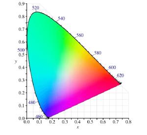 CIE 1931 color space chromaticity diagram   Download