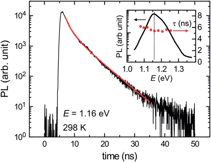 Time-resolved photoluminescence (TR-PL) trace measured for