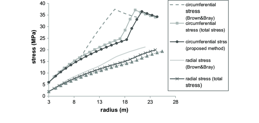 Comparison of radial and circumferential stresses using