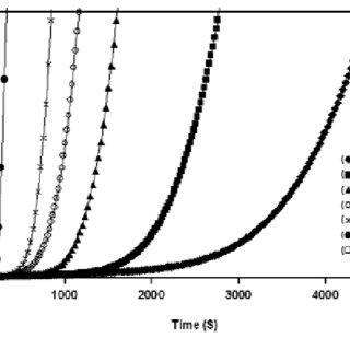 Polyurethane Cure Time Temperature