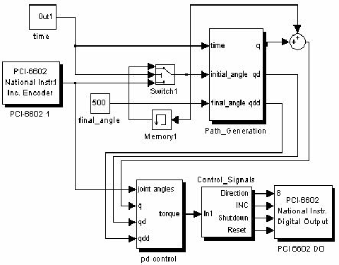Simulink® block diagram of Trajectory Tracking mode for