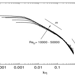 (PDF) Axial Velocity Spectra Scaling in a Round, Free Jet