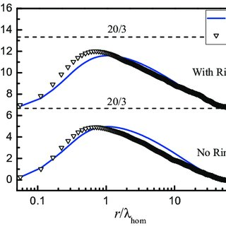(PDF) Turbulent Energy Scale Budget Equation Applied to
