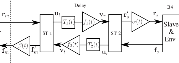 Block diagram for the communication channel with time