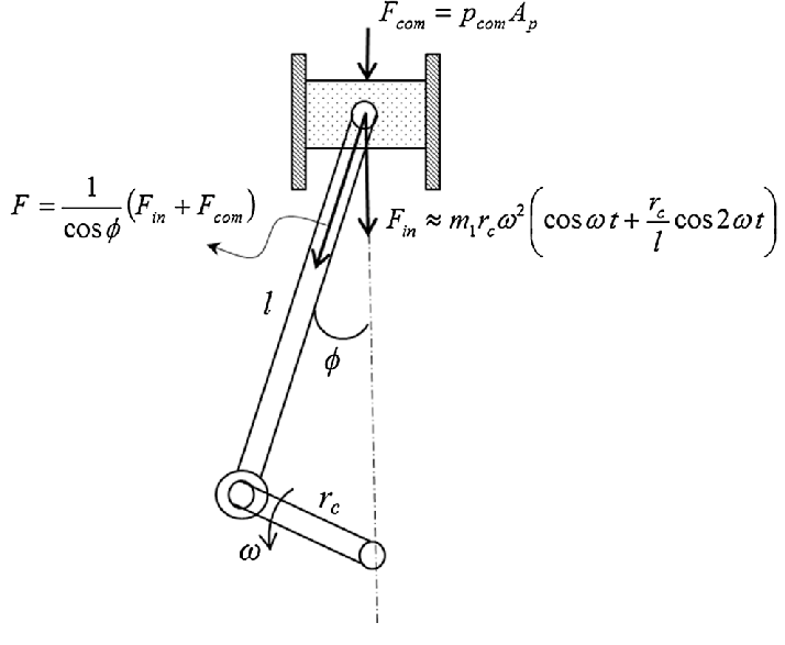 Schematic of the piston–crank system with the applied