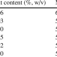 (PDF) Behavior and control of Listeria innocua during