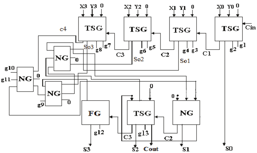 Reversible Logic Implementation of the Conventional BCD