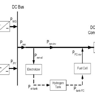 block diagram f a hybrid wind/Photovoltaic generation unit