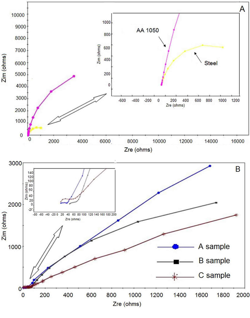 medium resolution of nyquist diagrams of electrochemical impedance eis a raw aluminum and steel b