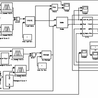(PDF) A new method for controlling boiler of thermal power