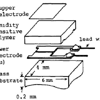 Sketch of a planar thick/thin film-based humidity sensor