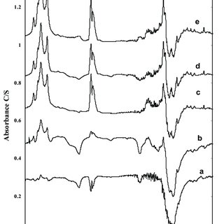 Species distribution diagram of sodium sulfide in aqueous
