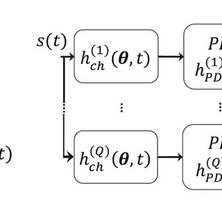 (a) LOS, and (b) SPP components of received impulse