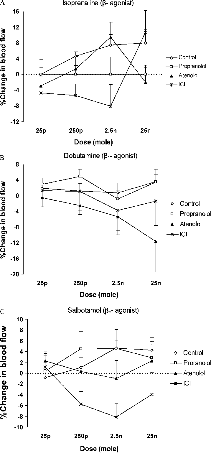 medium resolution of blood flow increments in the posterior capsule of the chronically inflamed knee joint in response to