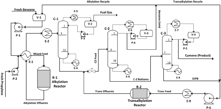 Process flow diagram of liquid phase cumene production for